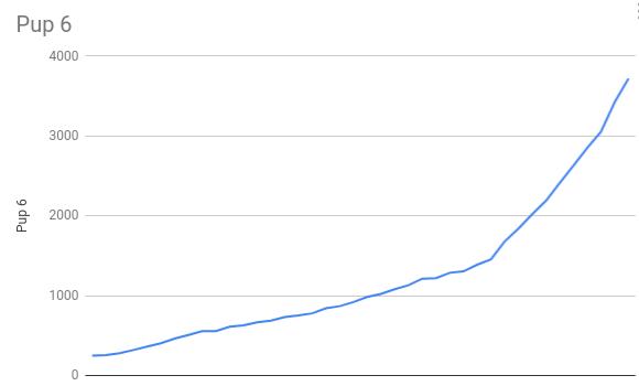 groeitabel-bregje